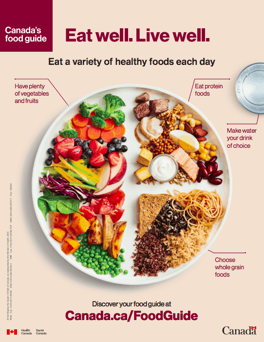 Why This Dietitian Likes The New Canadas Food Guide